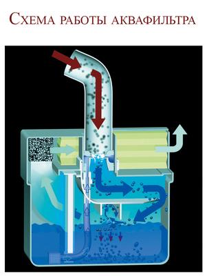 thomas аквафильтр инструкция